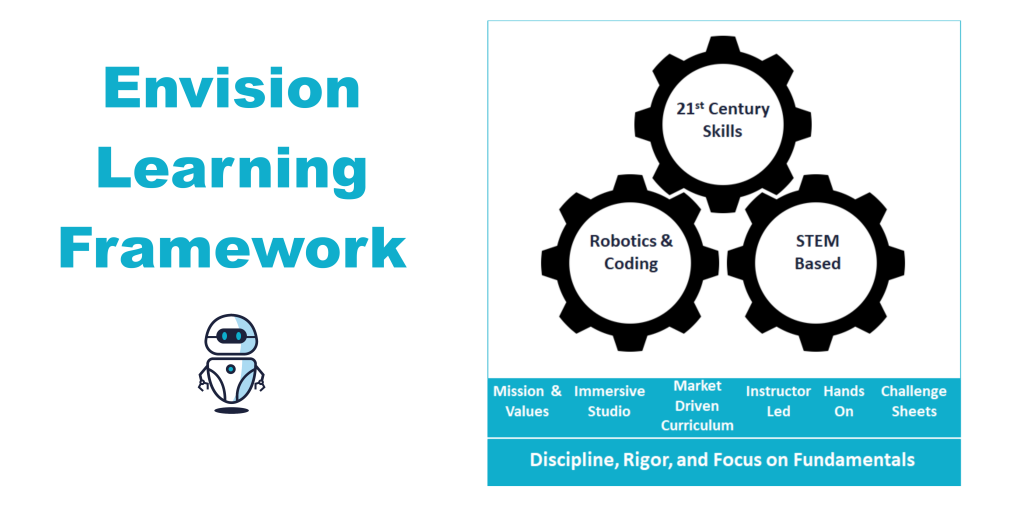 Learning Framework Envision Robotics